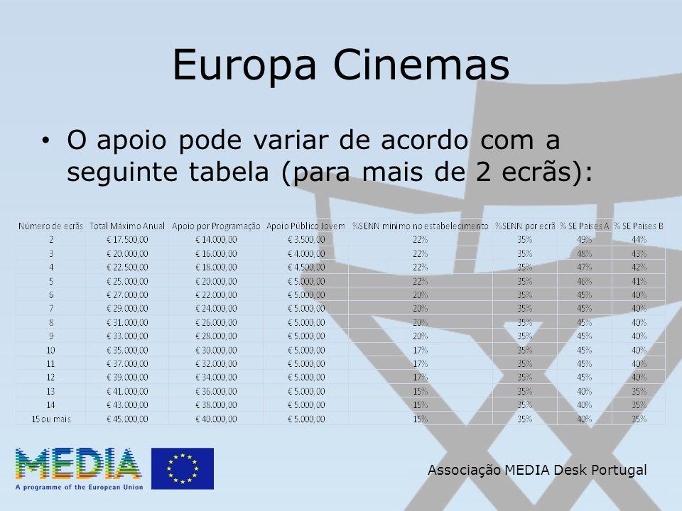 Associação MEDIA Desk Portugal Europa Cinemas O apoio pode variar de acordo com a seguinte tabela (para mais de 2 ecrãs):