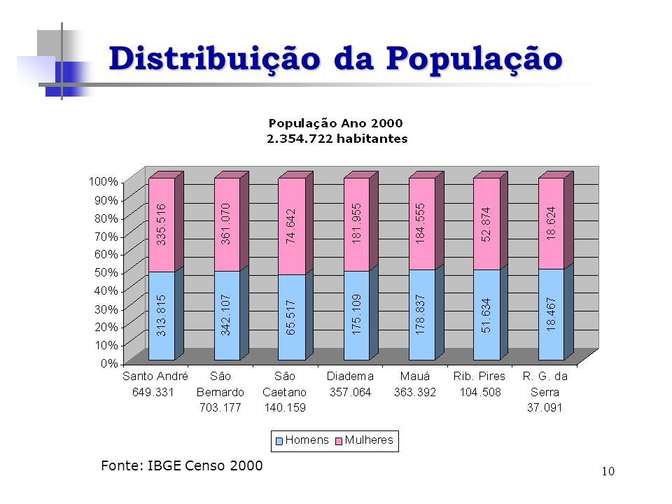 10 Distribuição da População Fonte: IBGE Censo 2000