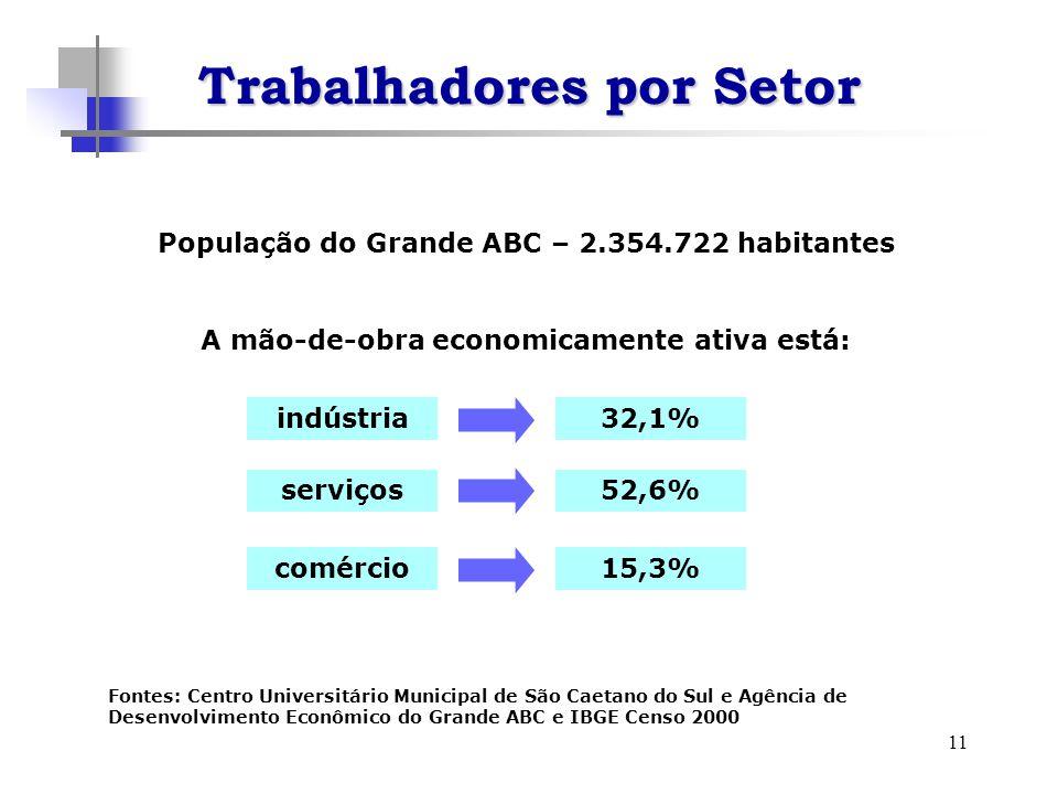 11 População do Grande ABC – 2.354.722 habitantes indústria serviços comércio 32,1% 52,6% 15,3% A mão-de-obra economicamente ativa está: Fontes: Centr