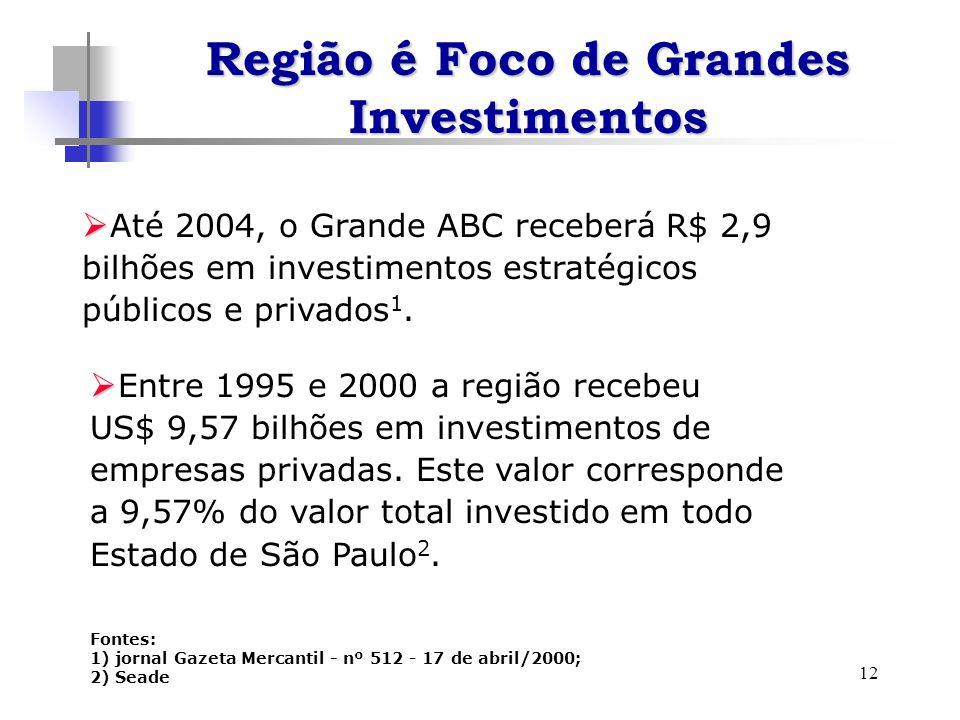 12 Até 2004, o Grande ABC receberá R$ 2,9 bilhões em investimentos estratégicos públicos e privados 1. Fontes: 1) jornal Gazeta Mercantil - nº 512 - 1