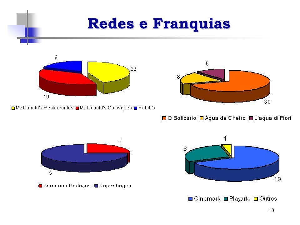 13 Redes e Franquias
