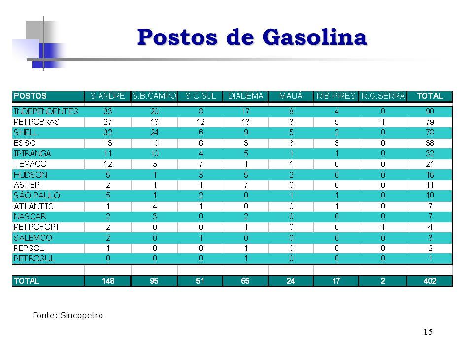 15 Postos de Gasolina Fonte: Sincopetro