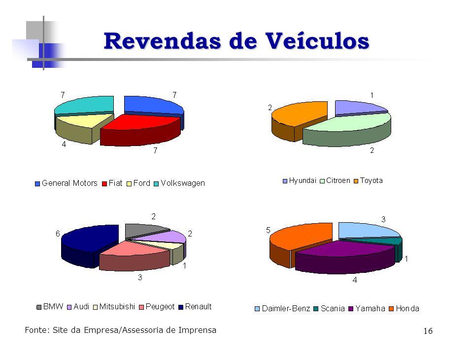 16 Revendas de Veículos Fonte: Site da Empresa/Assessoria de Imprensa