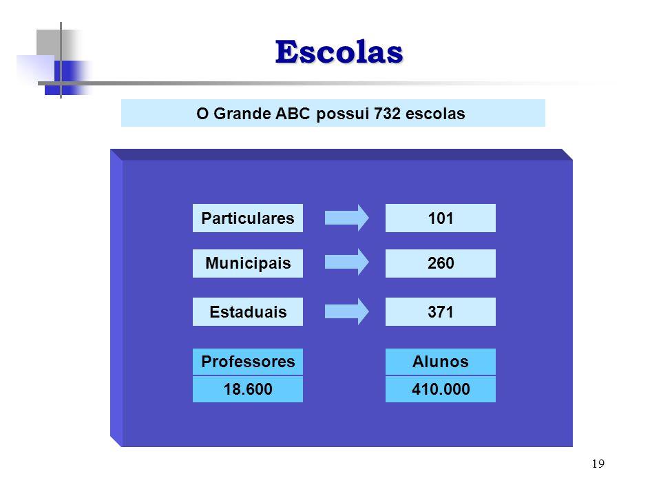 19 O Grande ABC possui 732 escolas Escolas Particulares Municipais Estaduais 101 260 371 ProfessoresAlunos 18.600410.000