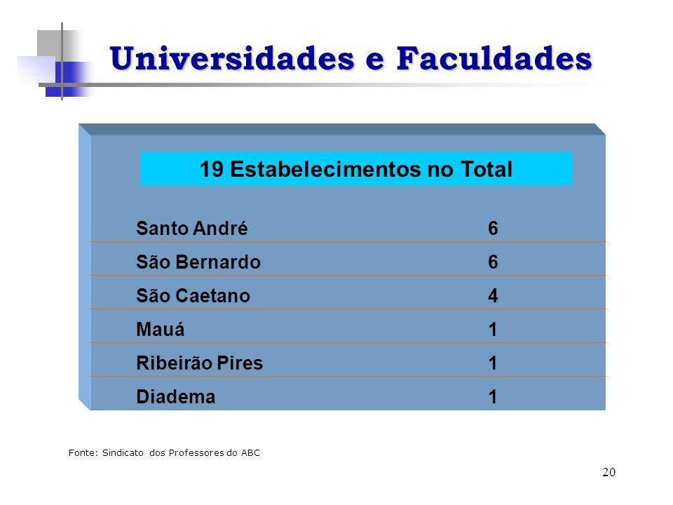 20 Universidades e Faculdades 19 Estabelecimentos no Total Santo André 6 São Bernardo 6 São Caetano 4 Mauá 1 Ribeirão Pires 1 Diadema 1 Fonte: Sindicato dos Professores do ABC