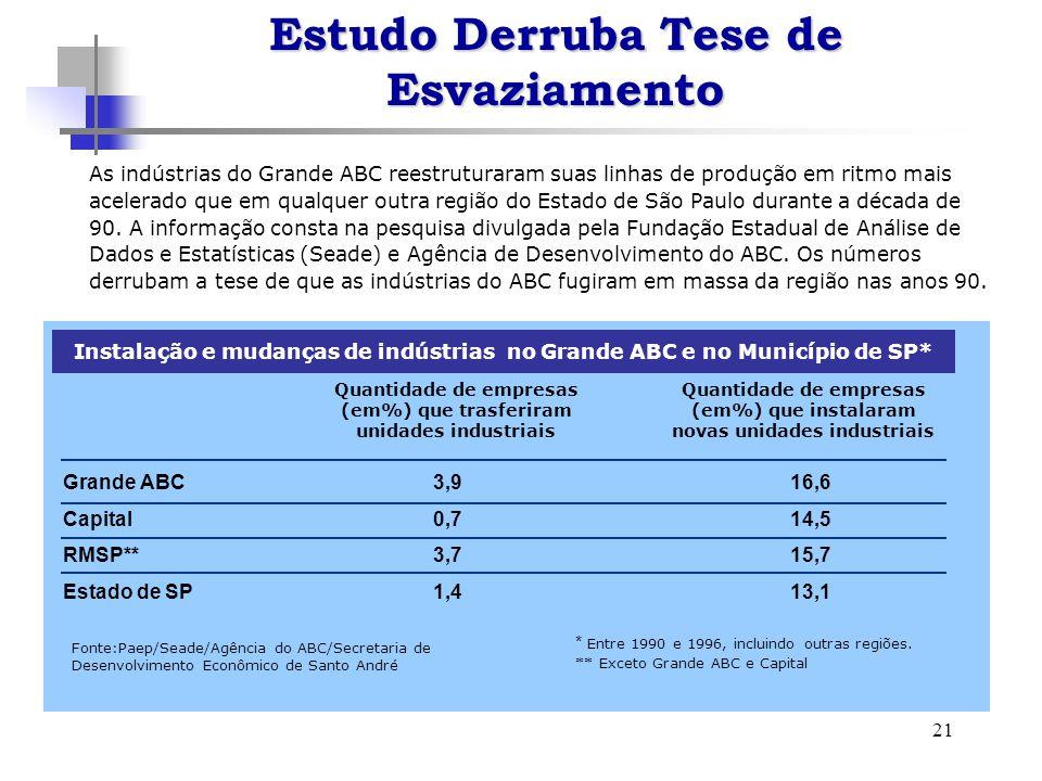 21 As indústrias do Grande ABC reestruturaram suas linhas de produção em ritmo mais acelerado que em qualquer outra região do Estado de São Paulo durante a década de 90.