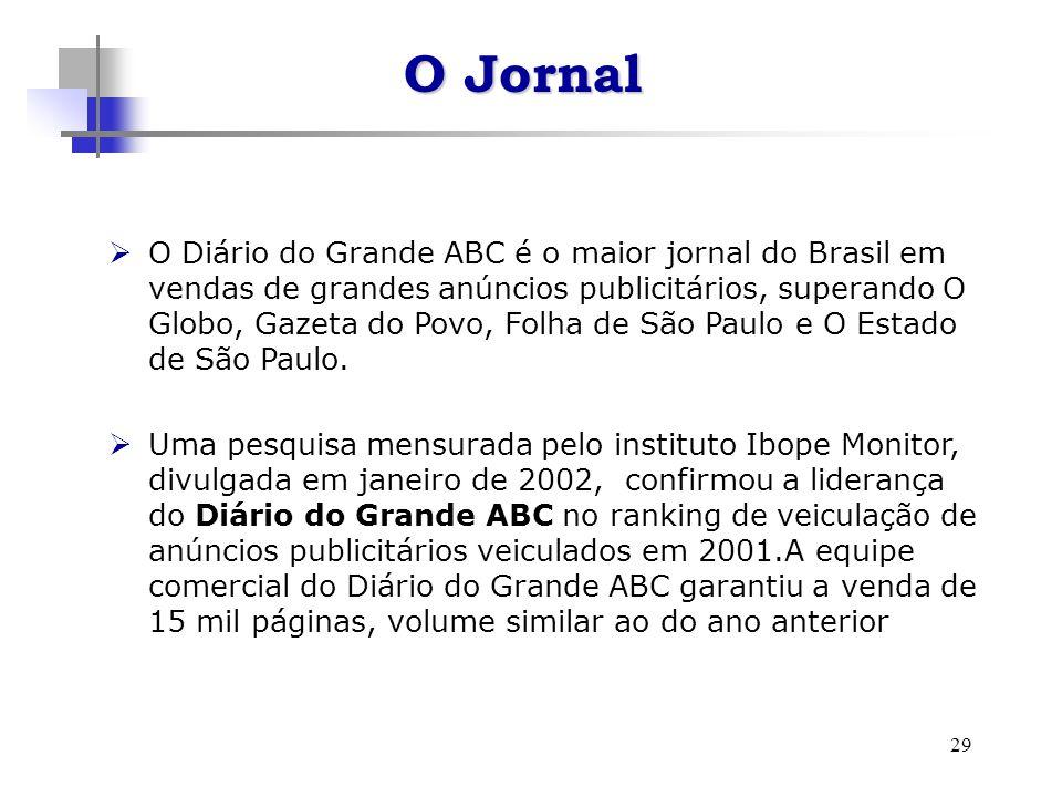29 O Diário do Grande ABC é o maior jornal do Brasil em vendas de grandes anúncios publicitários, superando O Globo, Gazeta do Povo, Folha de São Paulo e O Estado de São Paulo.