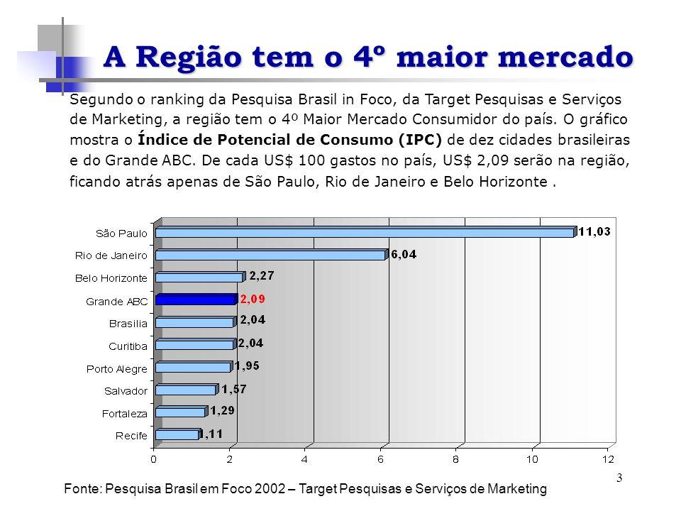 3 Segundo o ranking da Pesquisa Brasil in Foco, da Target Pesquisas e Serviços de Marketing, a região tem o 4º Maior Mercado Consumidor do país. O grá