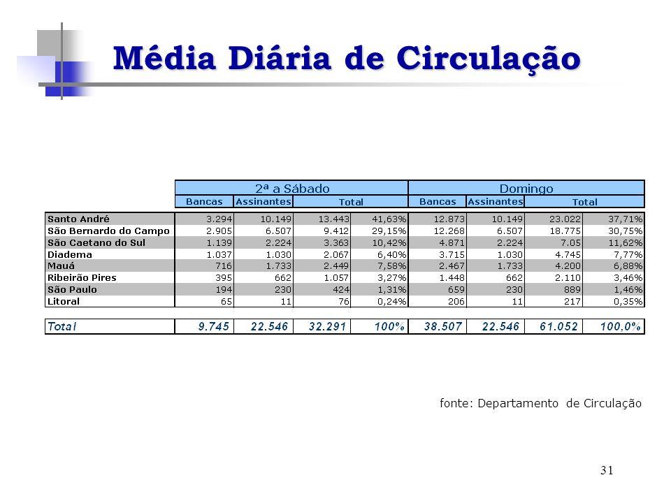 31 Média Diária de Circulação fonte: Departamento de Circulação