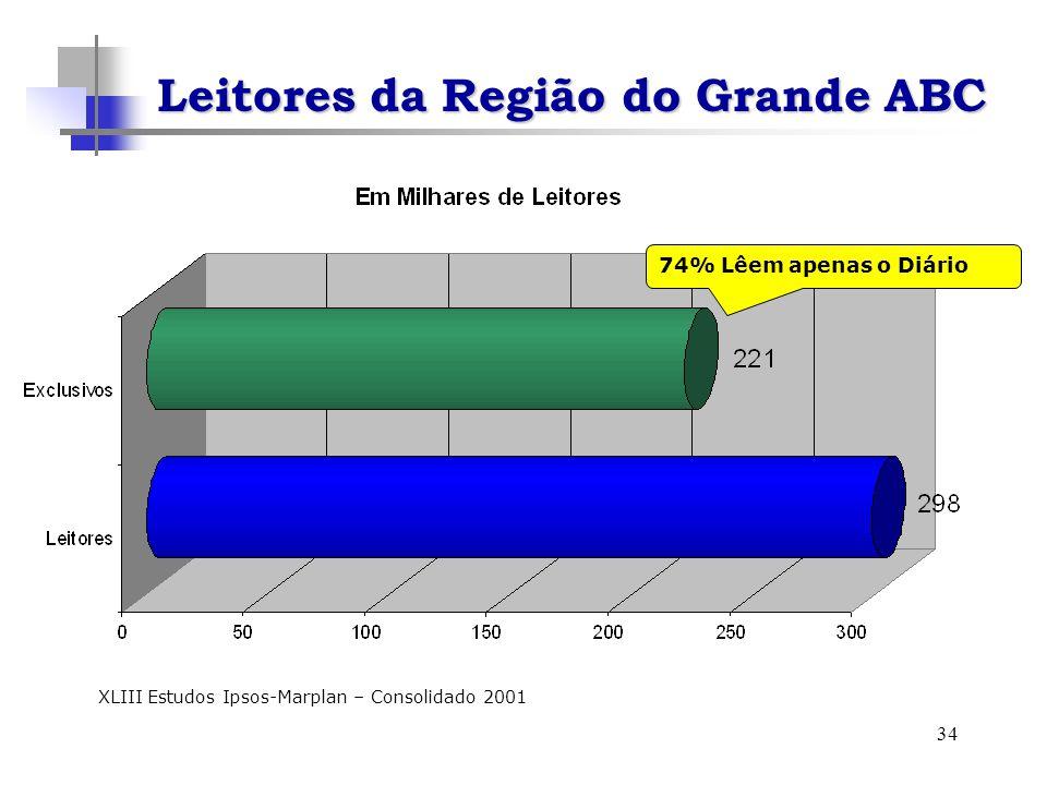 34 XLIII Estudos Ipsos-Marplan – Consolidado 2001 74% Lêem apenas o Diário Leitores da Região do Grande ABC