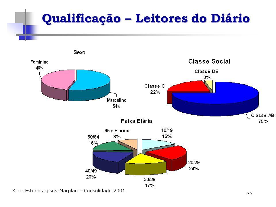 35 Qualificação – Leitores do Diário XLIII Estudos Ipsos-Marplan – Consolidado 2001