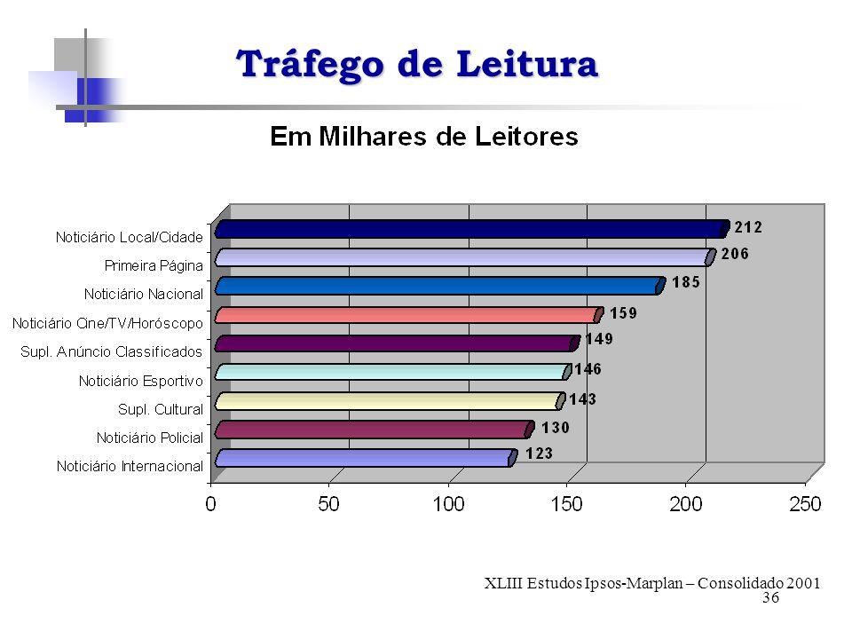 36 Tráfego de Leitura XLIII Estudos Ipsos-Marplan – Consolidado 2001