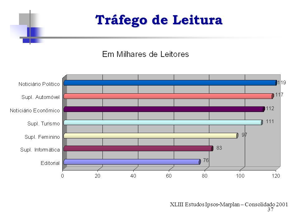 37 Tráfego de Leitura XLIII Estudos Ipsos-Marplan – Consolidado 2001