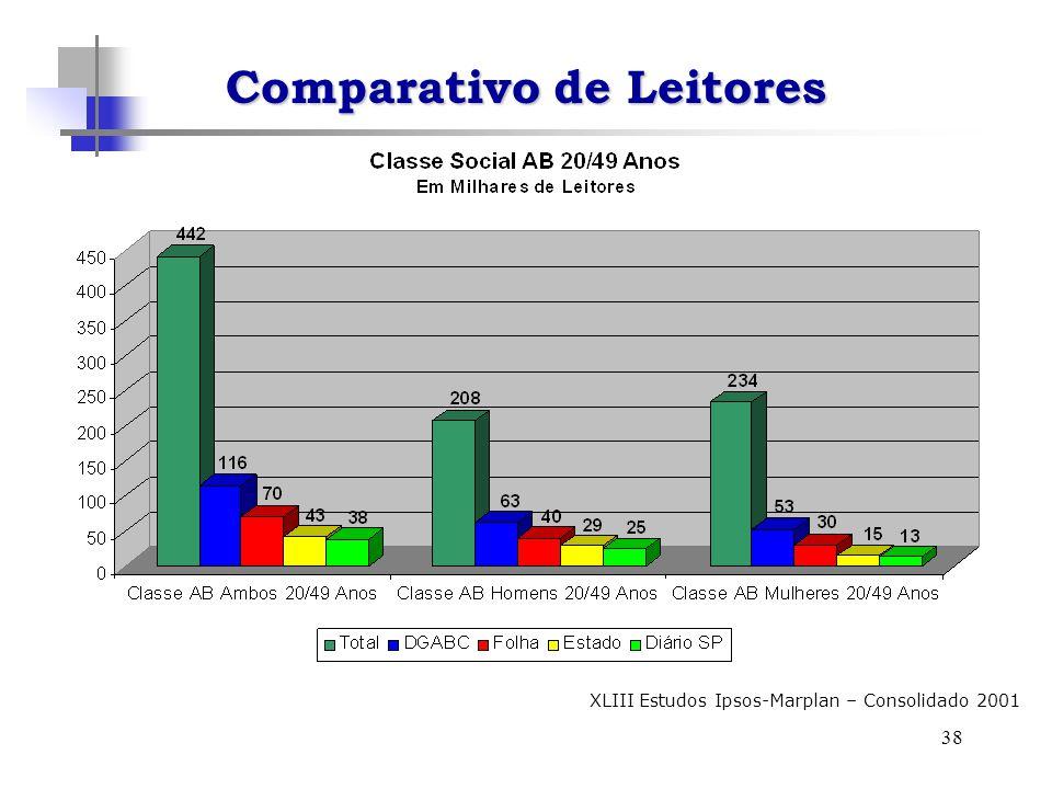 38 XLIII Estudos Ipsos-Marplan – Consolidado 2001 Comparativo de Leitores