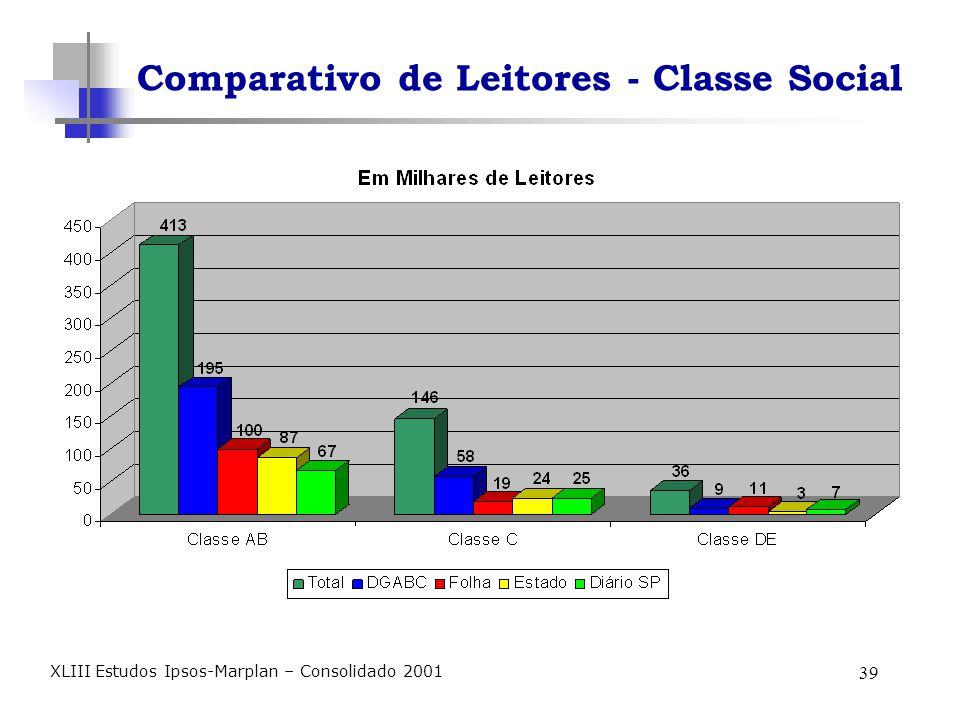 39 XLIII Estudos Ipsos-Marplan – Consolidado 2001 Comparativo de Leitores - Classe Social