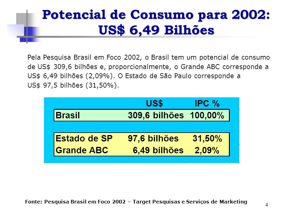 4 Pela Pesquisa Brasil em Foco 2002, o Brasil tem um potencial de consumo de US$ 309,6 bilhões e, proporcionalmente, o Grande ABC corresponde a US$ 6,49 bilhões (2,09%).