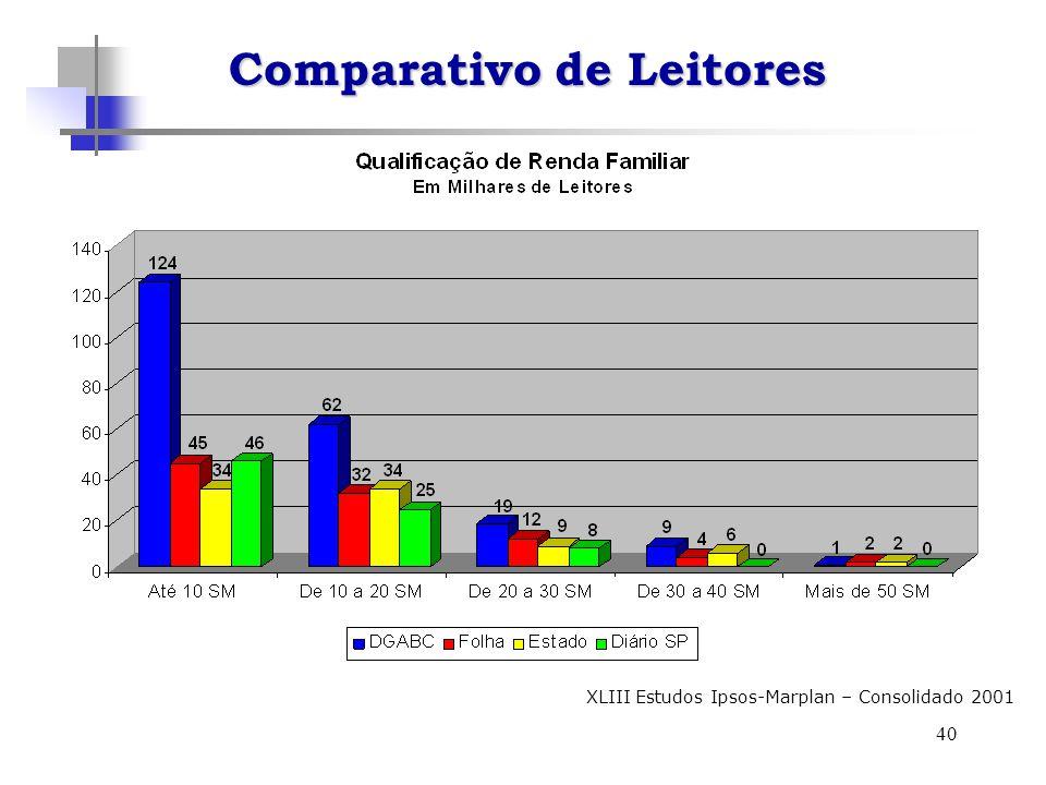 40 XLIII Estudos Ipsos-Marplan – Consolidado 2001 Comparativo de Leitores