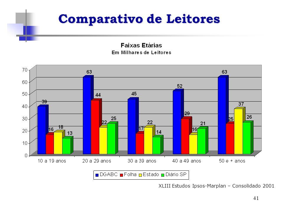 41 XLIII Estudos Ipsos-Marplan – Consolidado 2001 Comparativo de Leitores