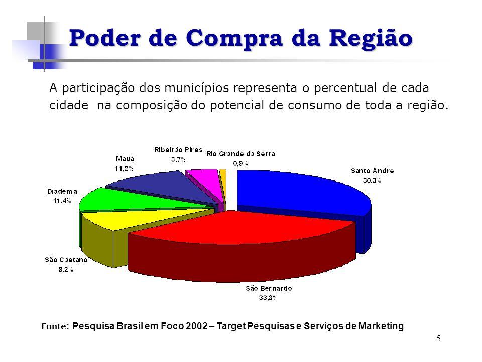 5 A participação dos municípios representa o percentual de cada cidade na composição do potencial de consumo de toda a região. Fonte : Pesquisa Brasil