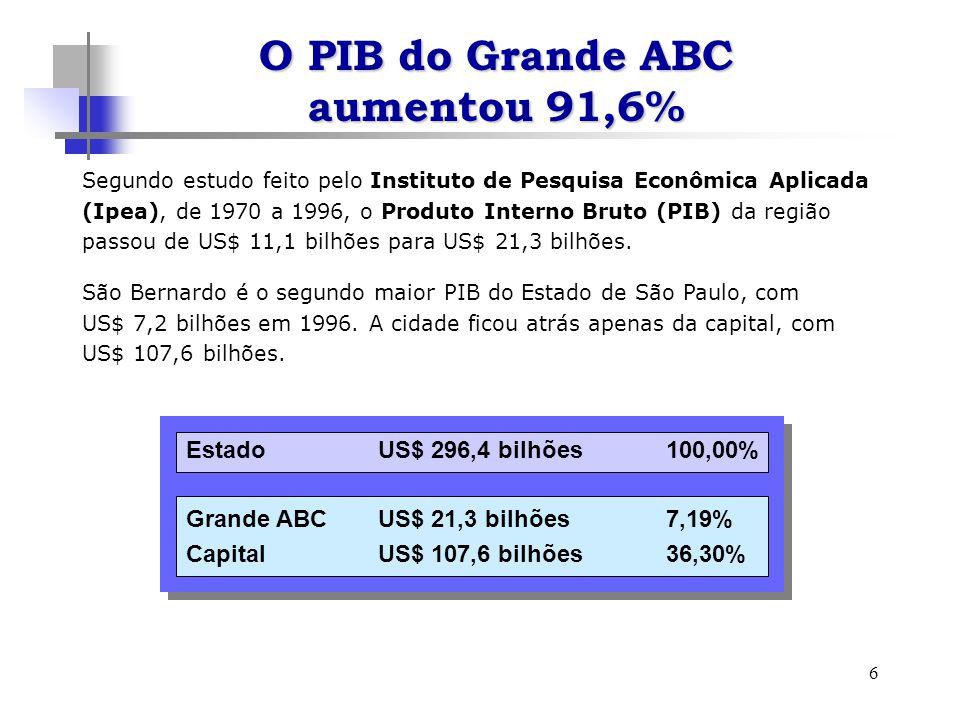 6 Segundo estudo feito pelo Instituto de Pesquisa Econômica Aplicada (Ipea), de 1970 a 1996, o Produto Interno Bruto (PIB) da região passou de US$ 11,1 bilhões para US$ 21,3 bilhões.