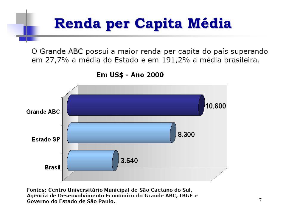 7 Grande ABC O Grande ABC possui a maior renda per capita do país superando em 27,7% a média do Estado e em 191,2% a média brasileira.