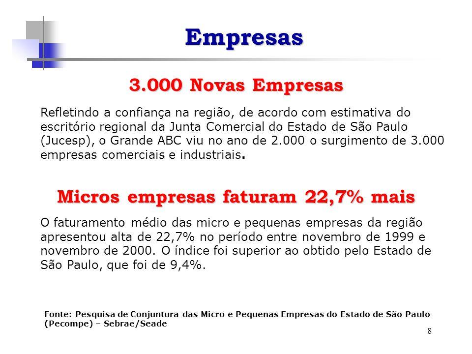 8 3.000 Novas Empresas Refletindo a confiança na região, de acordo com estimativa do escritório regional da Junta Comercial do Estado de São Paulo (Jucesp), o Grande ABC viu no ano de 2.000 o surgimento de 3.000 empresas comerciais e industriais.