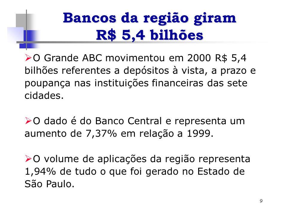 9 Bancos da região giram R$ 5,4 bilhões O Grande ABC movimentou em 2000 R$ 5,4 bilhões referentes a depósitos à vista, a prazo e poupança nas instituições financeiras das sete cidades.