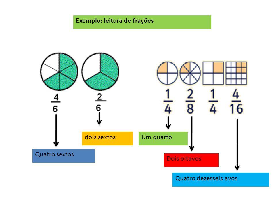 Traço da fração indica operação divisão. Denominador (divisor), representa o número de partes iguais em que se supõe dividida a Unidade. Numerador (di