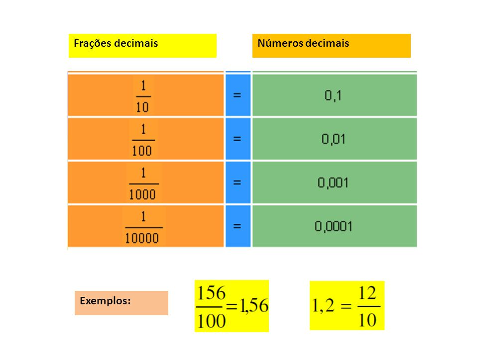 Frações próprias são as frações onde os denominadores são maiores que os numeradores. Frações Próprias, Impróprias e Decimais. Frações impróprias são
