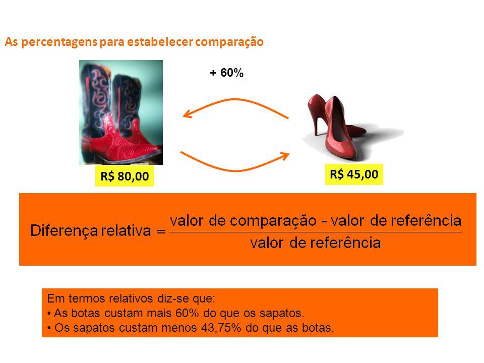 As percentagens para estabelecer comparação Para comparar percentagens calcula-se a diferença relativa.