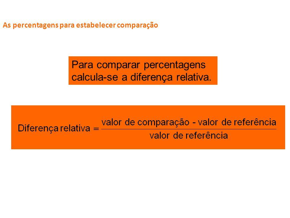 O ESSENCIAL Calcular uma percentagem conhecendo os valores inicial e final Antônio ganhava 1100 reais e agora ganha 1200. Quanto foi a percentagem de