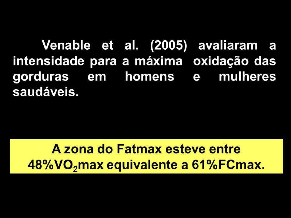 Venable et al. (2005) avaliaram a intensidade para a máxima oxidação das gorduras em homens e mulheres saudáveis. A zona do Fatmax esteve entre 48%VO