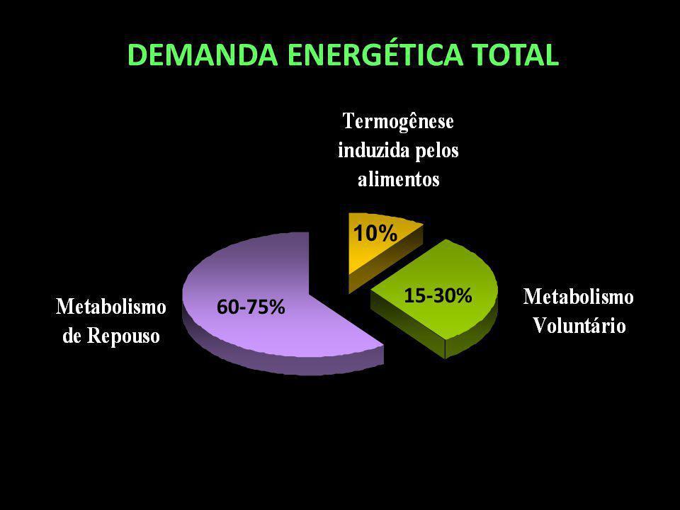 DEMANDA ENERGÉTICA TOTAL 60-75% 10% 15-30%