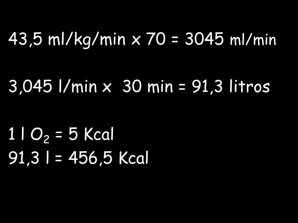 43,5 ml/kg/min x 70 = 3045 ml/min 3,045 l/min x 30 min = 91,3 litros 1 l O 2 = 5 Kcal 91,3 l = 456,5 Kcal