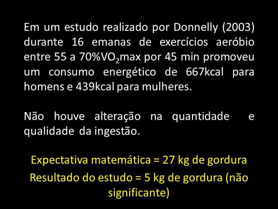 Em um estudo realizado por Donnelly (2003) durante 16 emanas de exercícios aeróbio entre 55 a 70%VO 2 max por 45 min promoveu um consumo energético de