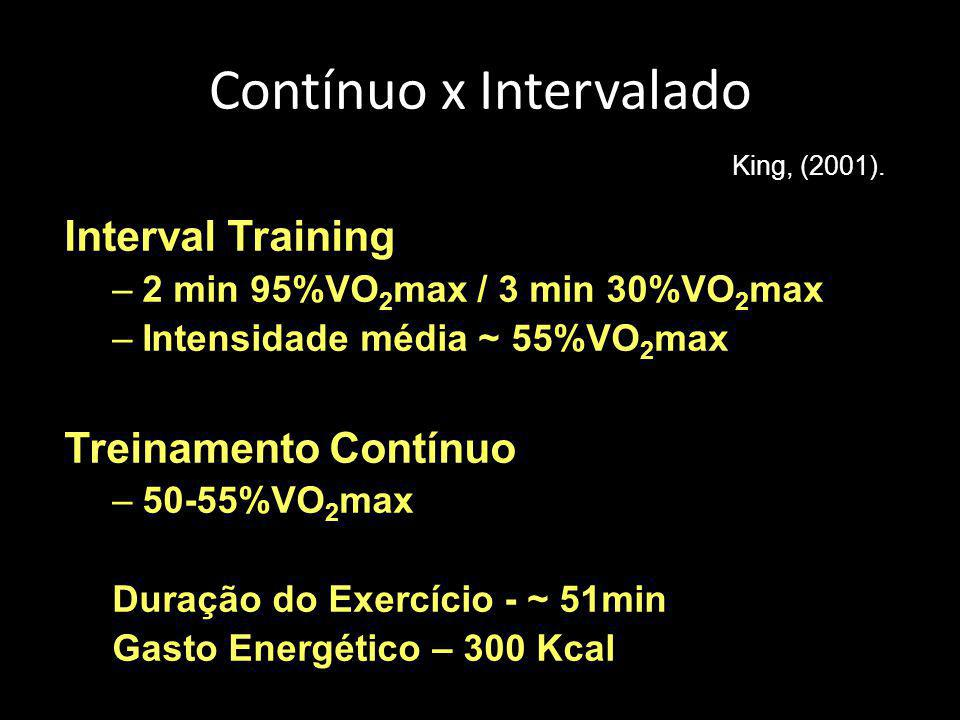 Contínuo x Intervalado Interval Training –2 min 95%VO 2 max / 3 min 30%VO 2 max –Intensidade média ~ 55%VO 2 max Treinamento Contínuo –50-55%VO 2 max