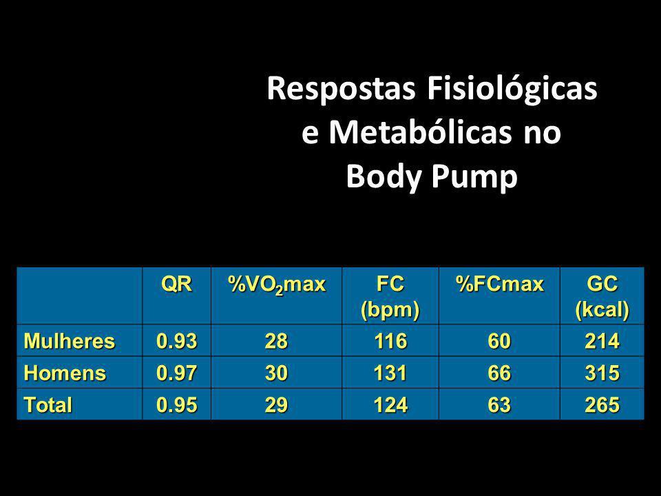 Respostas Fisiológicas e Metabólicas no Body Pump QR %VO 2 max FC (bpm) %FCmax GC (kcal) Mulheres0.932811660214 Homens0.973013166315 Total0.9529124632