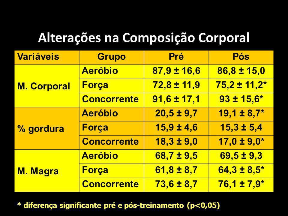 Alterações na Composição Corporal VariáveisGrupoPréPós M. Corporal Aeróbio87,9 ± 16,686,8 ± 15,0 Força72,8 ± 11,975,2 ± 11,2* Concorrente91,6 ± 17,193
