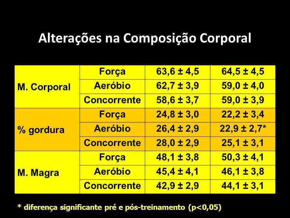 Alterações na Composição Corporal VariáveisGrupoPréPós M. Corporal Força63,6 ± 4,564,5 ± 4,5 Aeróbio62,7 ± 3,959,0 ± 4,0 Concorrente58,6 ± 3,759,0 ± 3