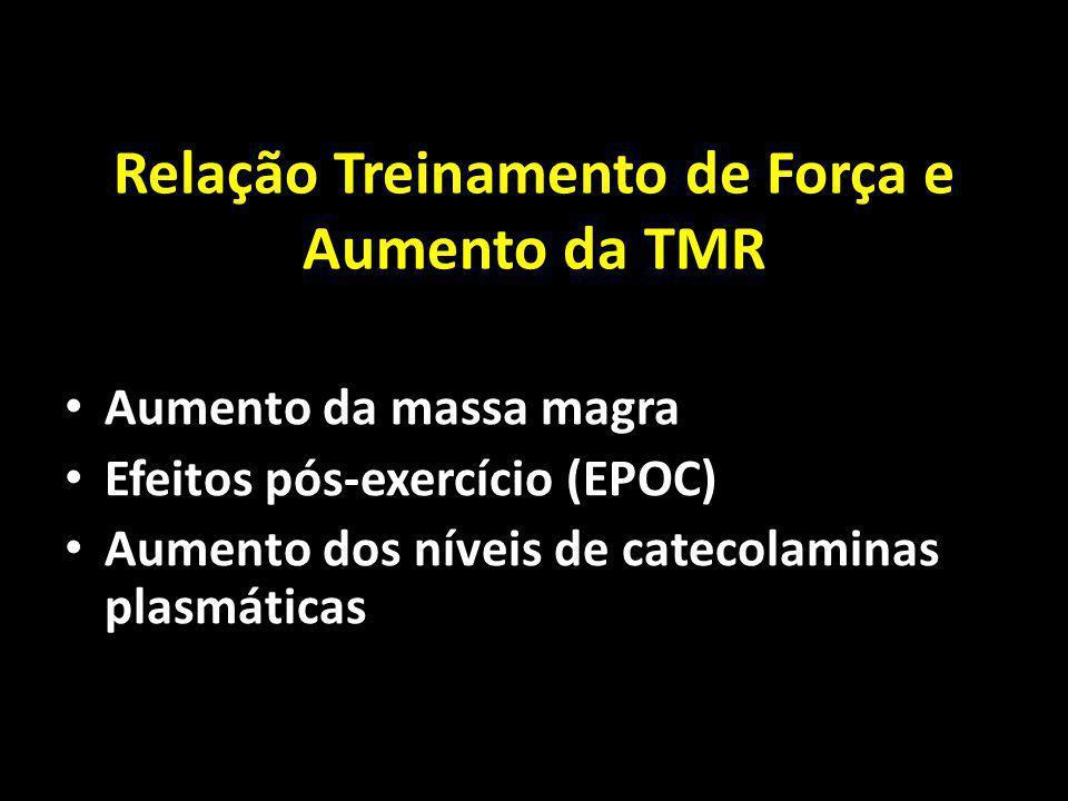 Relação Treinamento de Força e Aumento da TMR Aumento da massa magra Efeitos pós-exercício (EPOC) Aumento dos níveis de catecolaminas plasmáticas