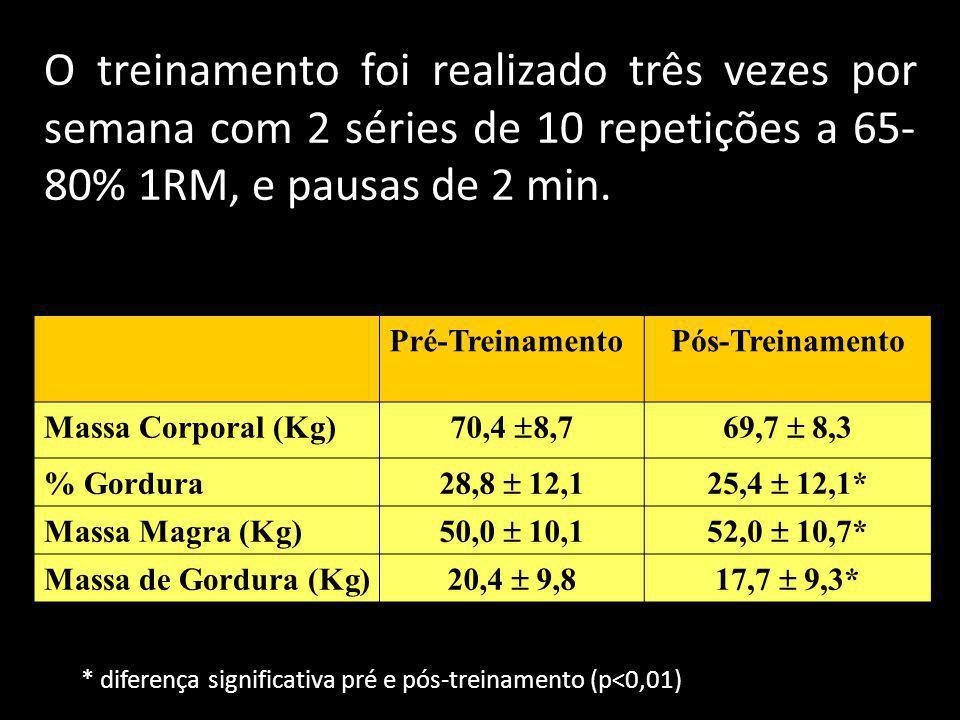 Pré-TreinamentoPós-Treinamento Massa Corporal (Kg) 70,4 8,769,7 8,3 % Gordura 28,8 12,125,4 12,1* Massa Magra (Kg) 50,0 10,152,0 10,7* Massa de Gordur