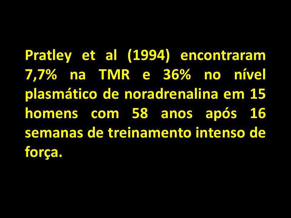 Pratley et al (1994) encontraram 7,7% na TMR e 36% no nível plasmático de noradrenalina em 15 homens com 58 anos após 16 semanas de treinamento intens