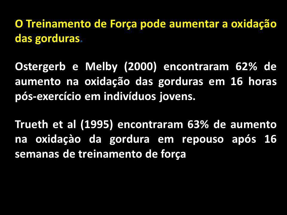 O Treinamento de Força pode aumentar a oxidação das gorduras. Ostergerb e Melby (2000) encontraram 62% de aumento na oxidação das gorduras em 16 horas