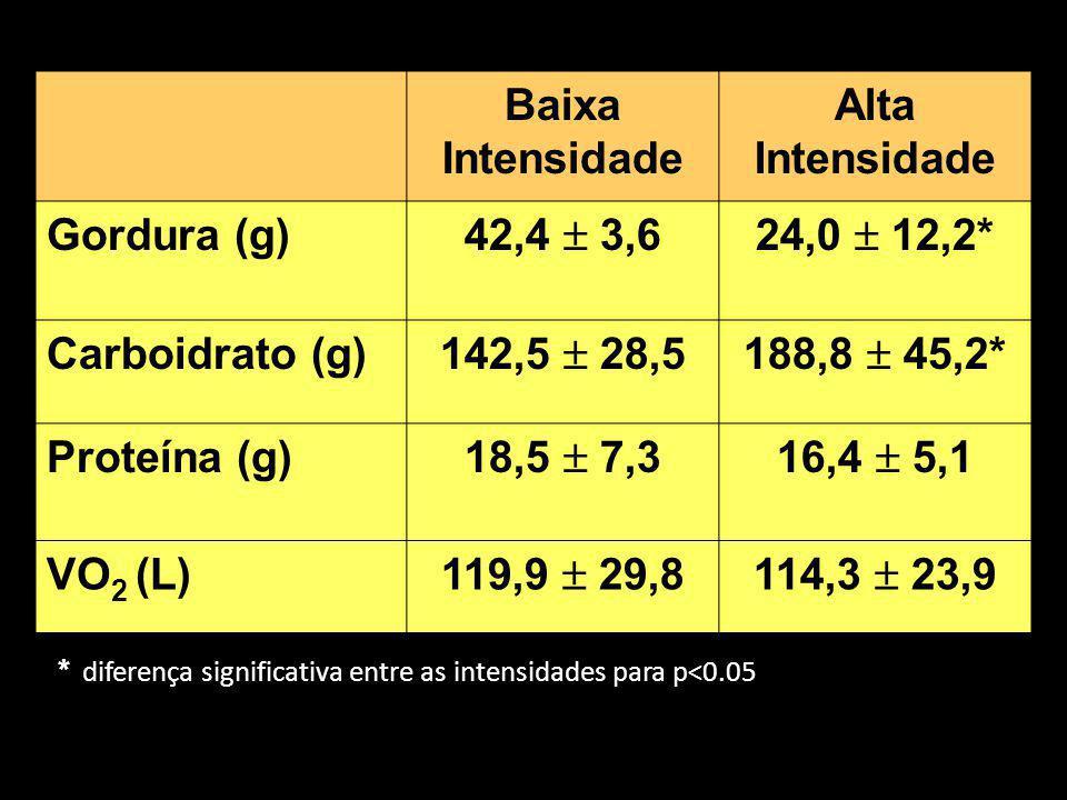 Baixa Intensidade Alta Intensidade Gordura (g) 42,4 3,624,0 12,2* Carboidrato (g) 142,5 28,5188,8 45,2* Proteína (g) 18,5 7,316,4 5,1 VO 2 (L) 119,9 2