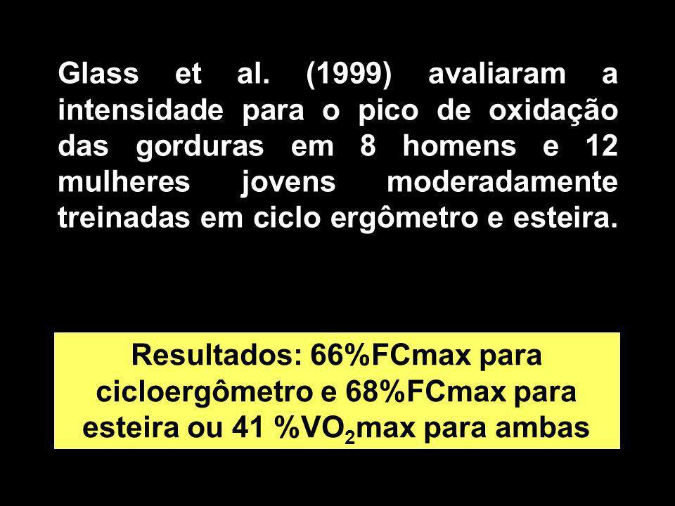 Glass et al. (1999) avaliaram a intensidade para o pico de oxidação das gorduras em 8 homens e 12 mulheres jovens moderadamente treinadas em ciclo erg