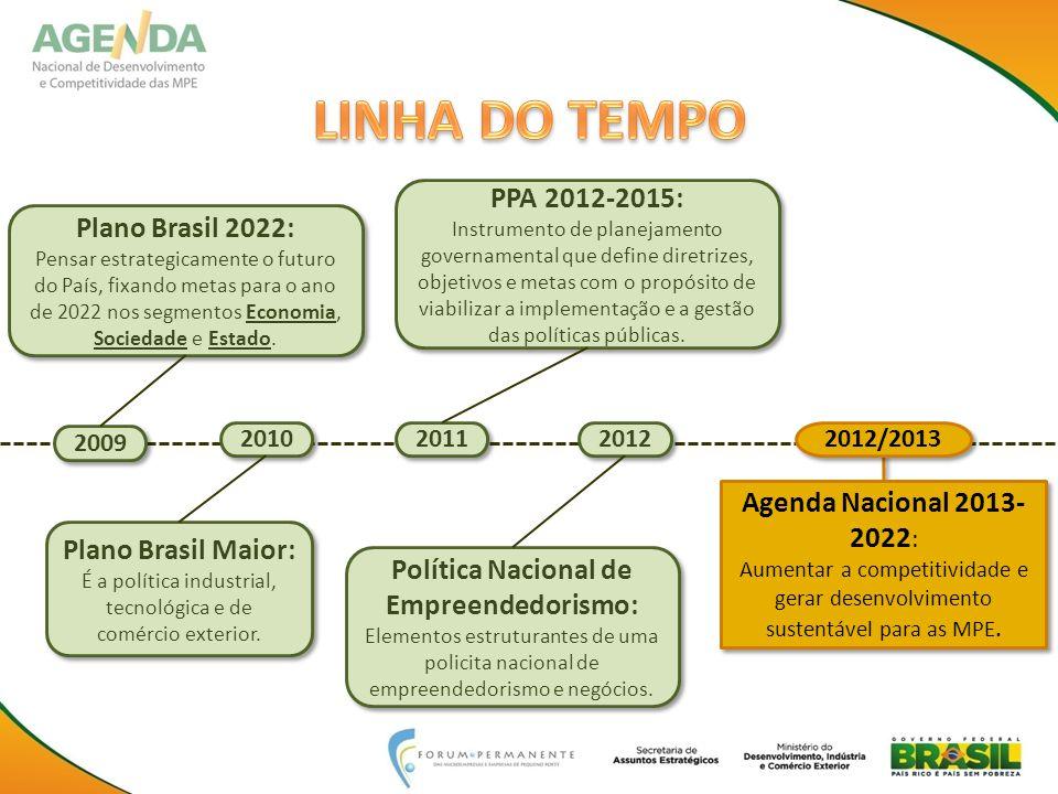 Plano Brasil 2022: Pensar estrategicamente o futuro do País, fixando metas para o ano de 2022 nos segmentos Economia, Sociedade e Estado.