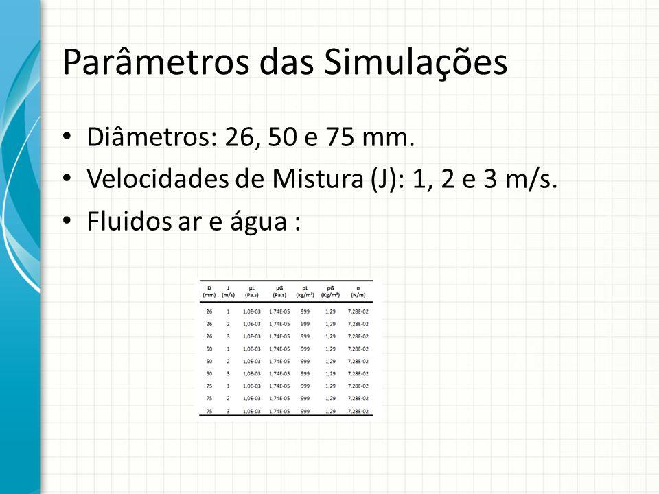 Parâmetros das Simulações Diâmetros: 26, 50 e 75 mm. Velocidades de Mistura (J): 1, 2 e 3 m/s. Fluidos ar e água :