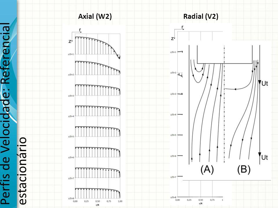 Perfis de Velocidade: Referencial estacionário Axial (W2)Radial (V2)
