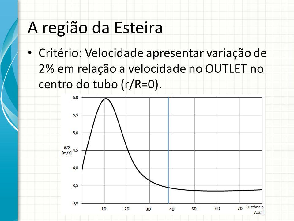 A região da Esteira Critério: Velocidade apresentar variação de 2% em relação a velocidade no OUTLET no centro do tubo (r/R=0).