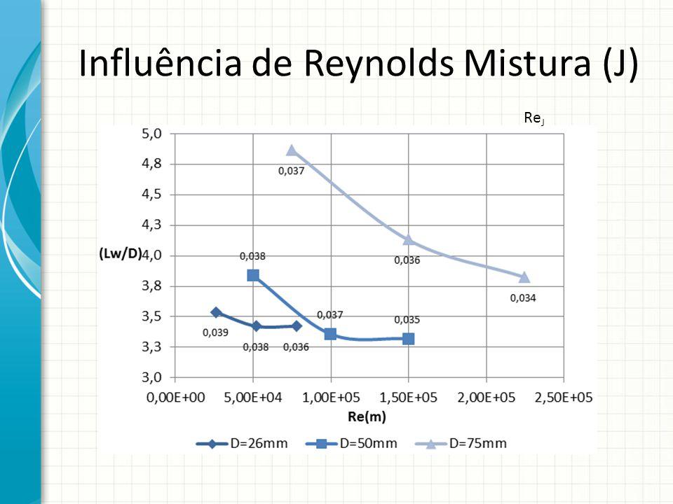 Influência de Reynolds Mistura (J) Re J